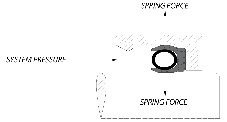 Spring-Energized Seals - How They Work