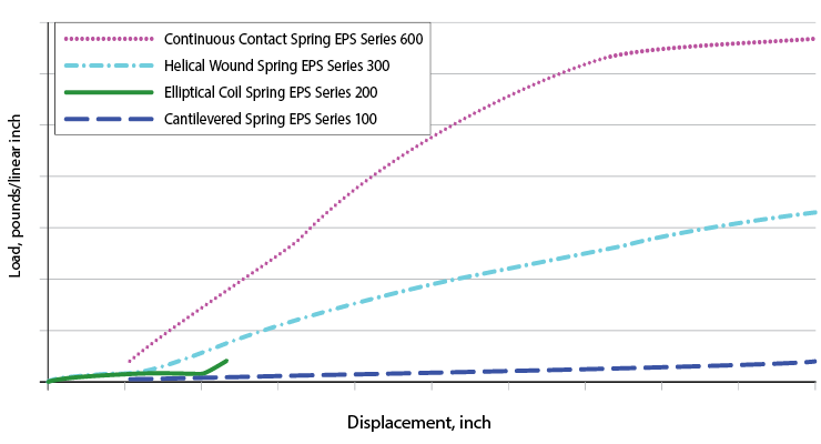 Spring-Energized Seals - Operating Conditions