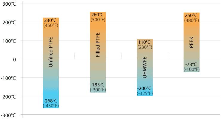 Spring-Energized Seals - Temperature Limits