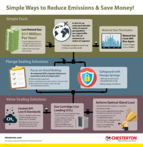 Reducing Methane Emissions [Infographic]