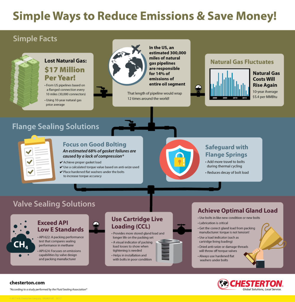 Natural Gas Pipelines: Ways to Reduce Emissions