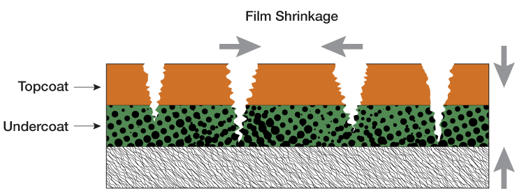 Coatings - Film Shrinkage