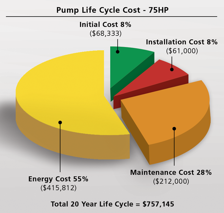 Industrial Pumps & Energy Use