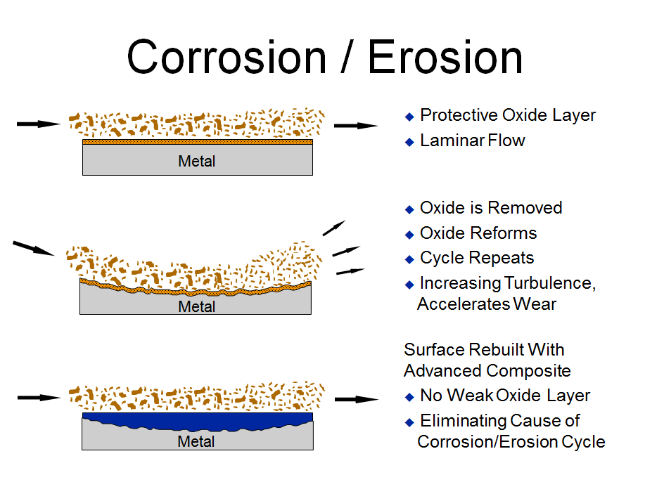 Impact of Corrosion on Pumps