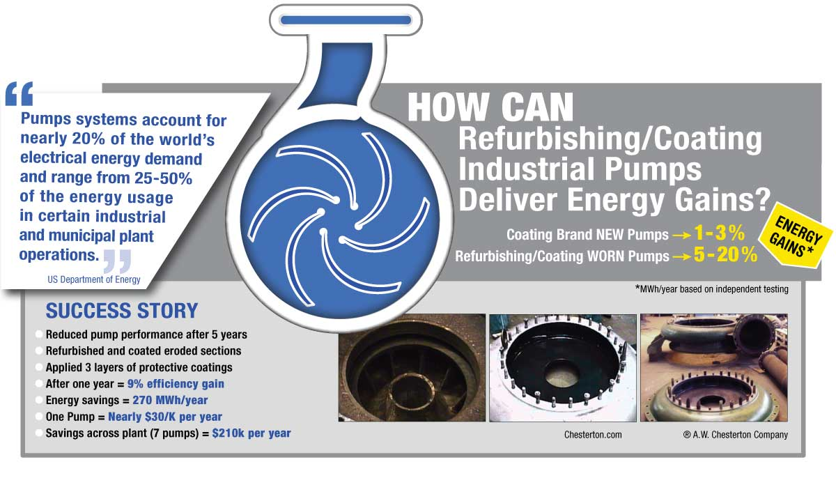 Infographic: Using Coatings to Increase Pump Efficiency