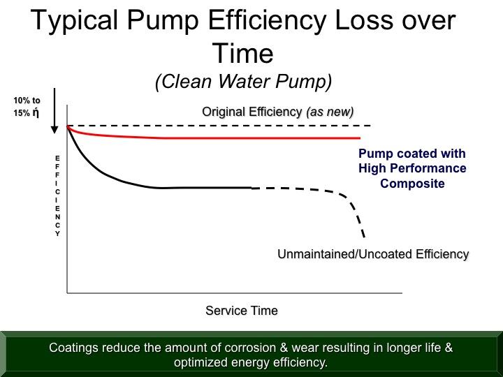 Pump Efficiency Loss Chart