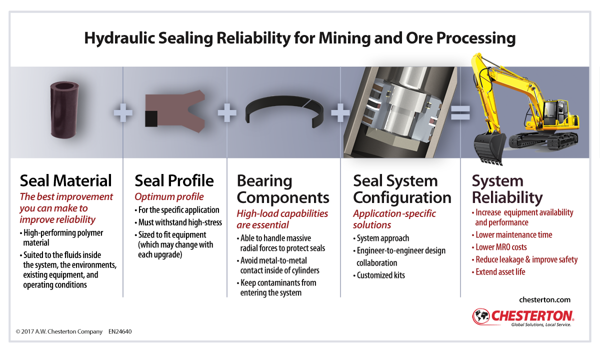 Mining - Ore Processing - Formula for Reliable Hydraulic Sealing