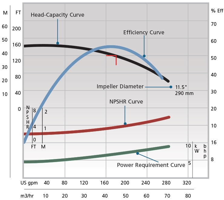 Using The Pump Performance Curve To Increase Pump